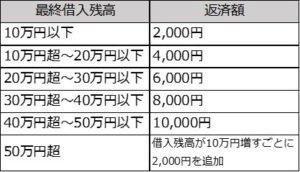 三菱東京UFJ銀行カードローン バンクイックの返済例